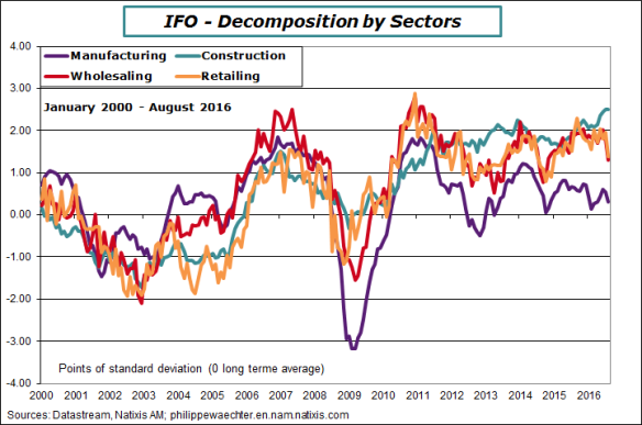 Germany-2016-august-IFO-sectors.png