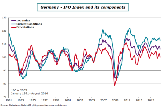 Germany-2016-august-IFO.png