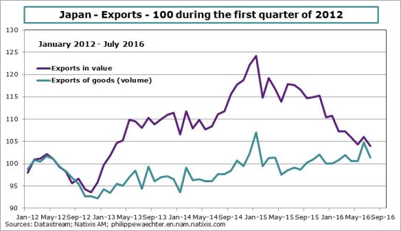Japan-2016-july-exports.png