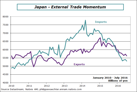 Japan-2016-July-external trade