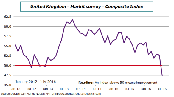 uk-2016-july-compositeIndex-Markit