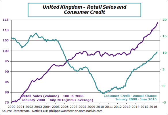 UK-2016-July-retail sales