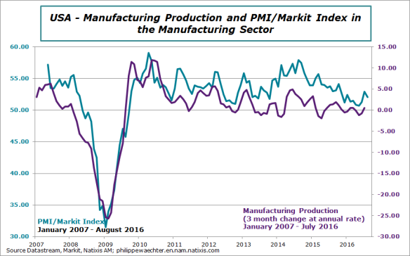 us-2016-august-markit-ipi.png