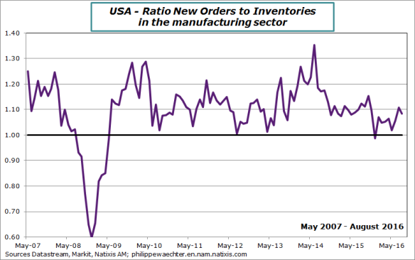 us-2016-august-markit-ratio.png