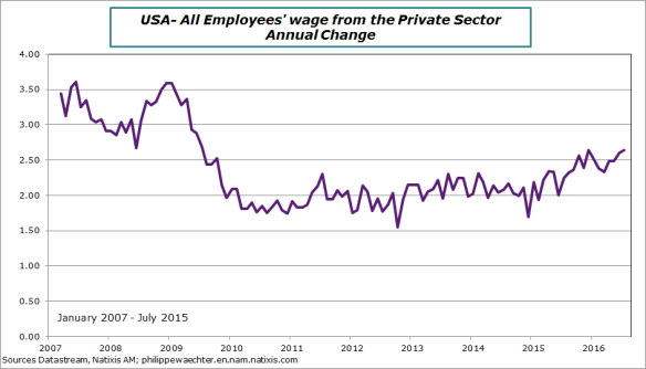 usa-2016-july-wage.png