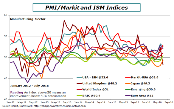World-2016-july-markit-ISM
