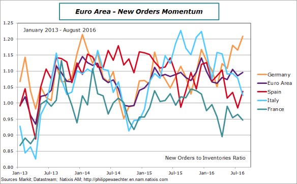ea-2016-august-markit-ratio.png