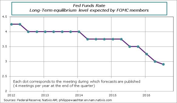 fed-medianrate-september2016