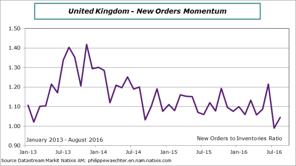 UK-2016-august-markit-ratio.png