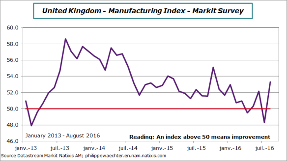 UK-2016-august-markitmanuf.png