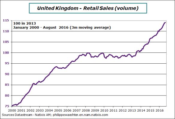 uk-2016-august-retailsales
