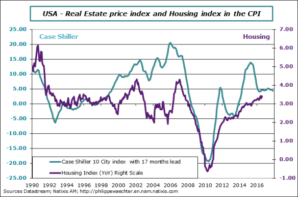 usa-2016-august-cpihousing-xaseshiller.png