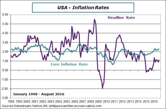 usa-2016-august-inflationCPI.png