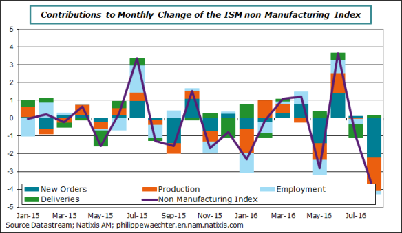 usa-2016-august-ismnonmanuf-contrib.png