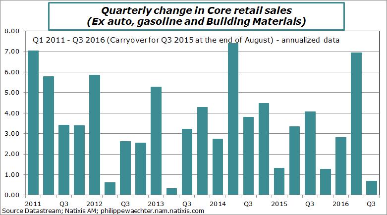 usa-2016-august-retailsales-core