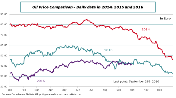 oilprice-comparison201420152016-september27.png