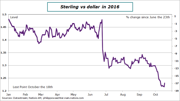 sterling-usd-october18