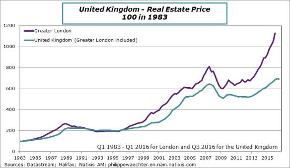 UK-2016-T3-realestateprice.png