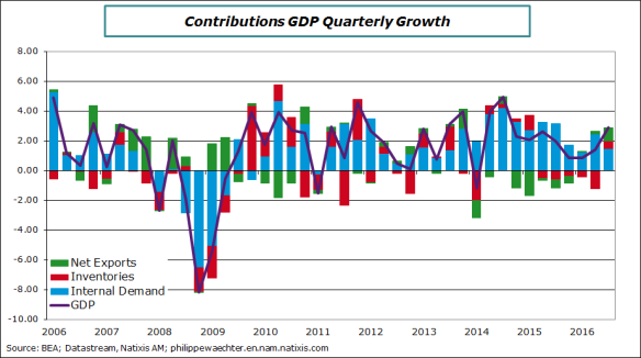 usa-2016-q3-gdp-contrib