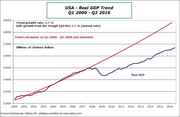 usa-2016-q3-gdptrend.png