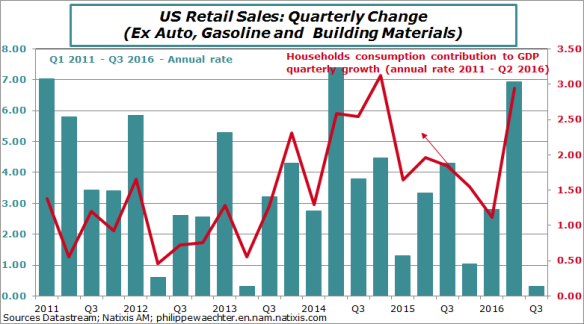 USA-2016-september-retail-cons.png