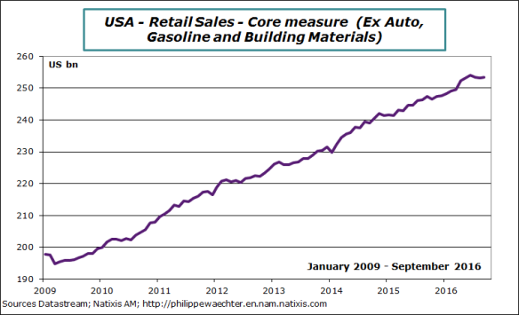 USA-2016-september-retail-corelevel.png
