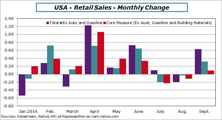 usa-2016-september-retailsales-montlychange.png