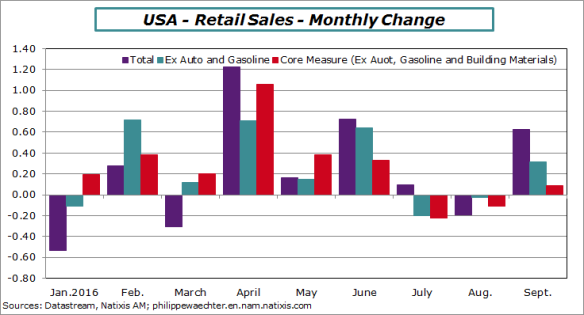 usa-2016-september-retailsales-montlychange.png