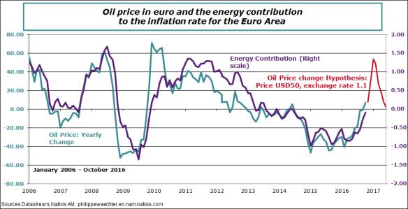 EA-2016-october-oil-enecontrib.png