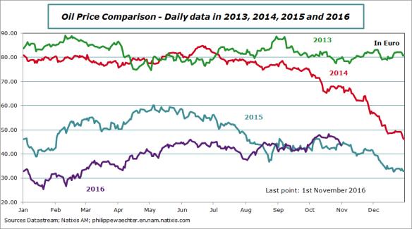 OIl-price-2013-2014-2015-2016-euro-1novembre.png