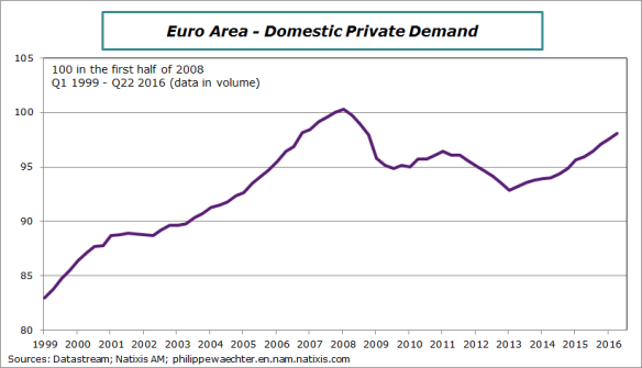 ea-domestic-private-demand-q22016