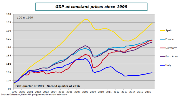 GDP-Q3-2016-maincountriesEA.png