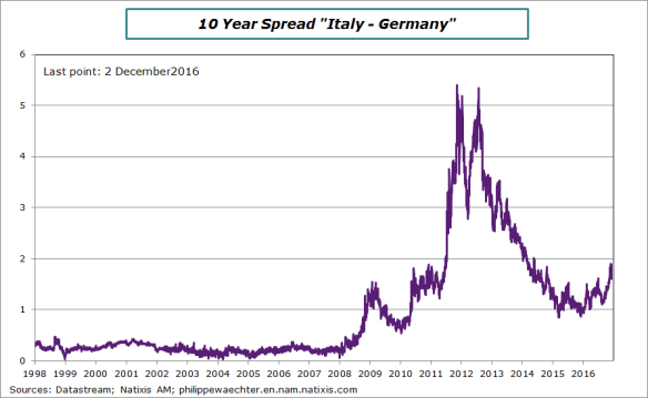 italy-germany-spread.png