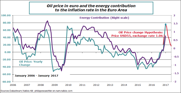 ea-2016-january-oilprice-inflation.png