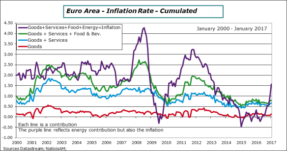 ea-2017-january-inflation-contrib.png