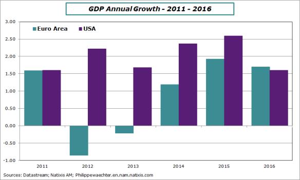EA-US-growth2011-2016GDP.png