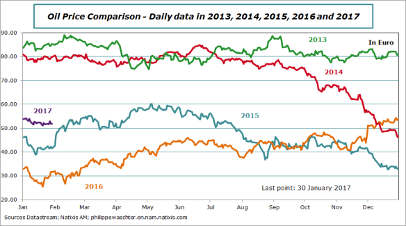 oilprice-2013-2017-30january.png