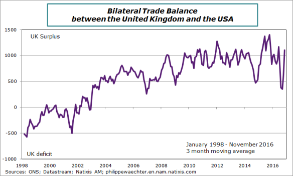 uk-2016-november-tradebalanceUKUS.png