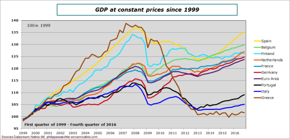ea-2016-t4-gdp-level-countries