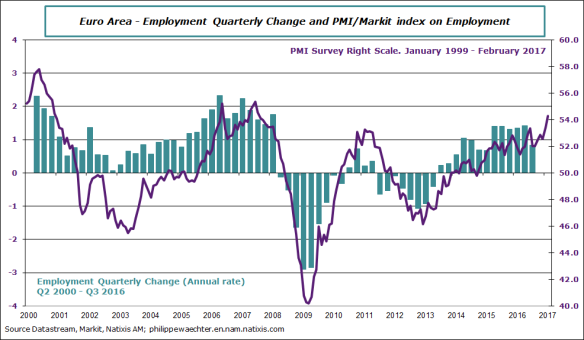 ea-2017-february-pmi-employment