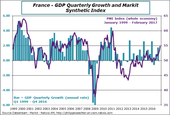 france-2017-february-pmi-gdp