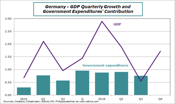 germany-2016-q4-gdp-gvycontrib