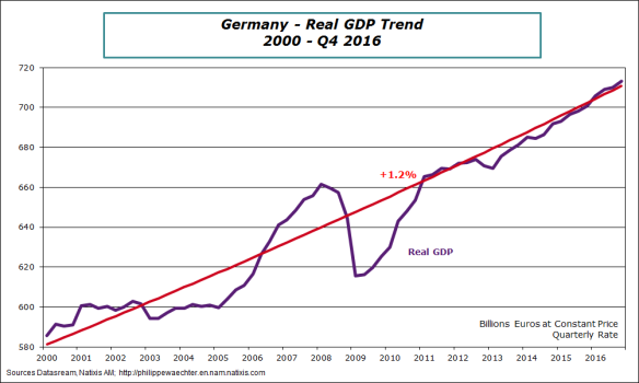 germany-2016-q4-gdptrend