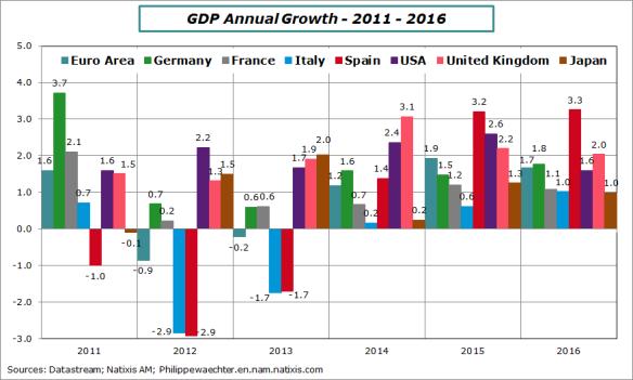 world-gdp-2011-2016