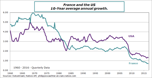 Comp-France-USA-LT-Growth10a