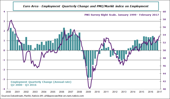 ea-2016-q4-employment-markit.png
