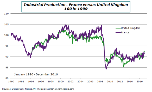 France-uk-productionInd-base100 en 99.png