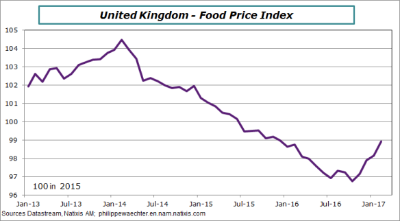uk-2017-february-foodprice