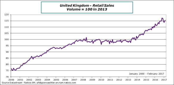 uk-2017-february-retailsales