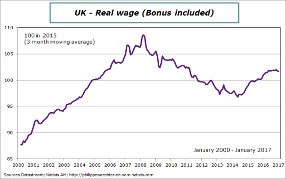 uk-2017-january-realwage
